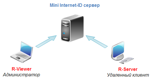 Принцип работы Mini Internet-ID сервера
